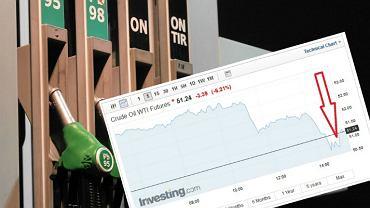 Ropa naftowa mocno tanieje, ceny paliw nie reagują