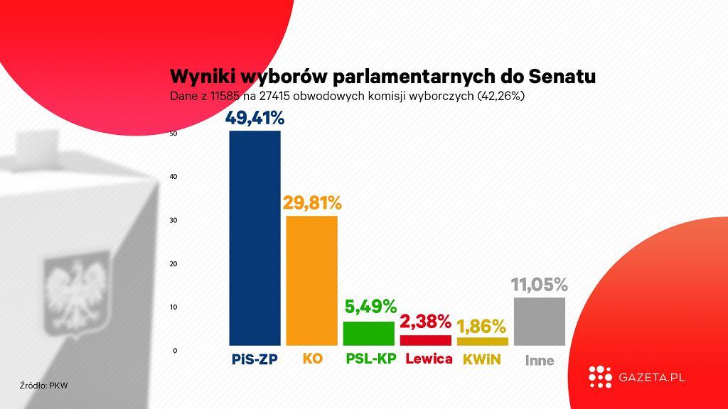 PKW podała częściowe wyniki wyborów 2019 do Senatu z 42,26 proc. komisji