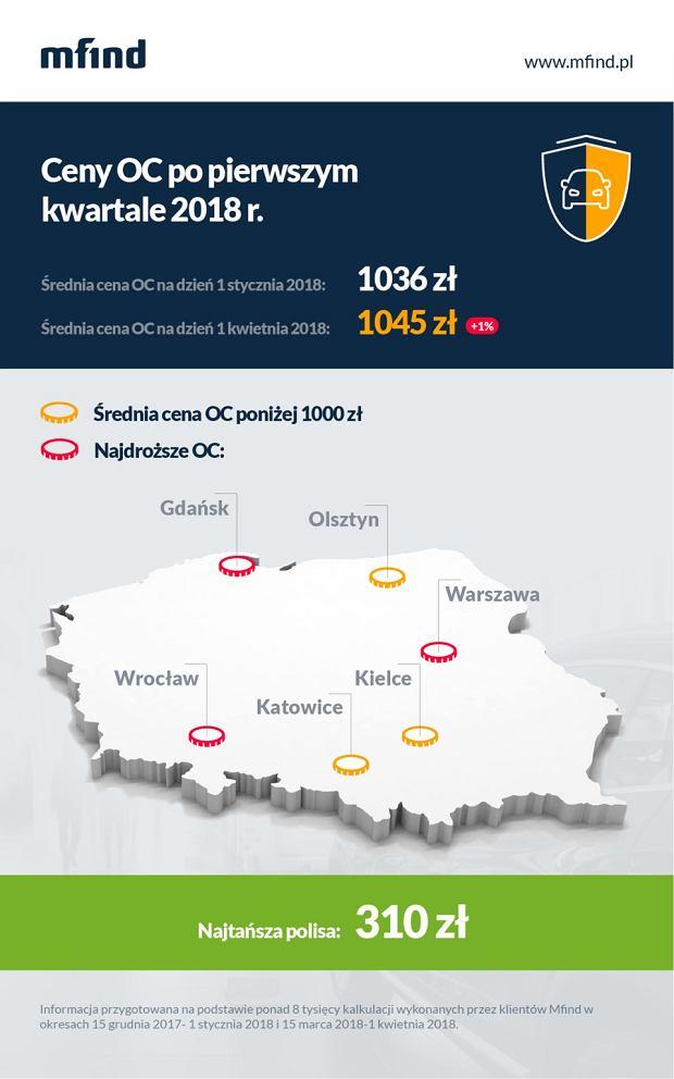 Ceny OC w Polsce w pierwszym kwartale