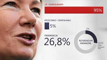 Sondażowe wyniki referendum