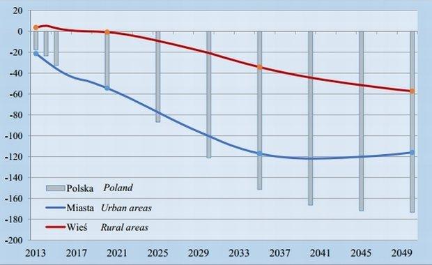 GUS opublikował prognozę ludności na lata 2014-2050