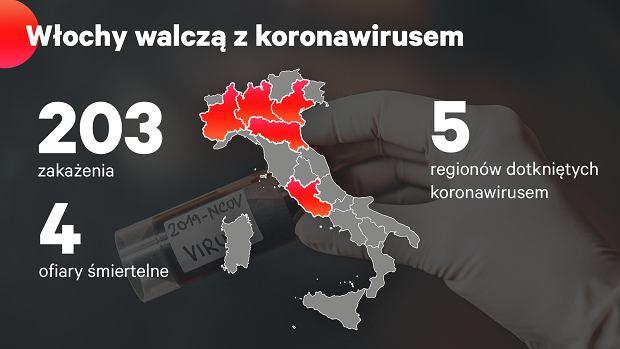 We Włoszech koronawirus pojawił się w pięciu regionach