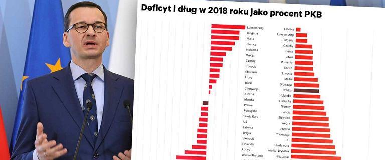 Polski deficyt w środku unijnej stawki. 13 państw UE ma nadwyżkę