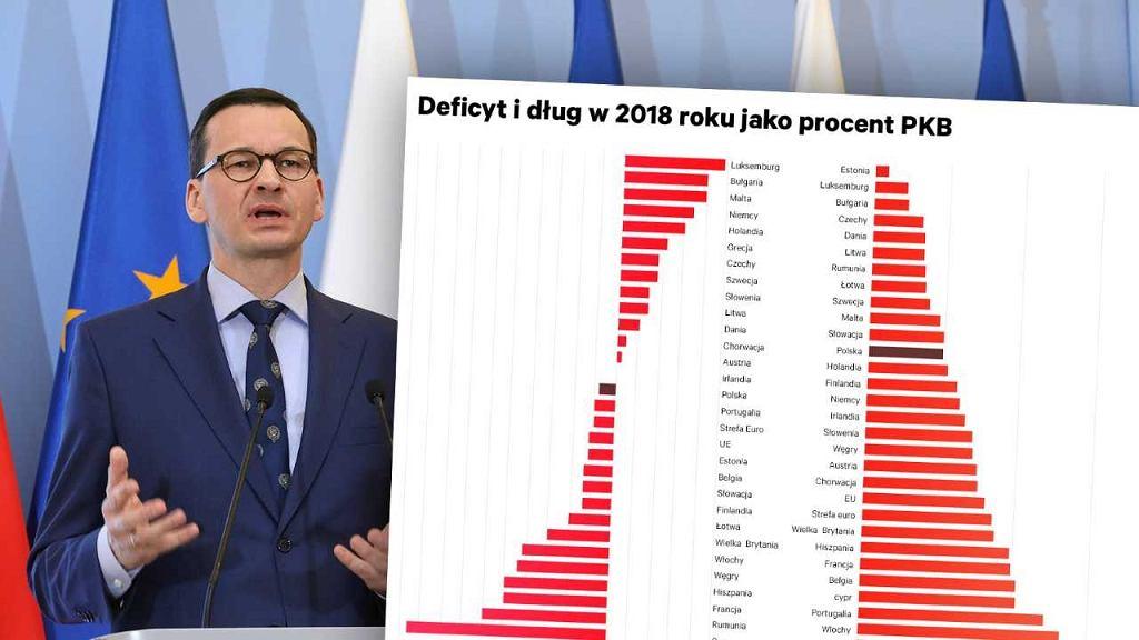 Polski deficyt w środku stawki UE