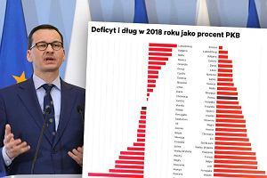 Polski deficyt mocno spadł i jest w środku unijnej stawki. Ale 13 państw UE ma nadwyżkę