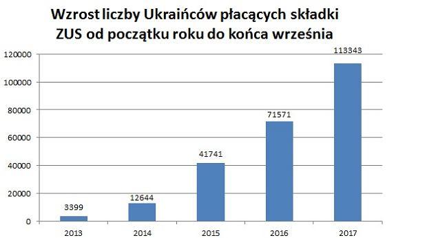 Przyrost liczby Ukraińców płacących składki od początku roku do końca września