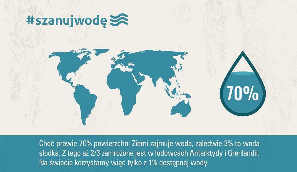 Woda na świecie