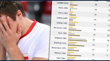 Michał Kubiak i tabelka wyników Polaków na igrzyskach