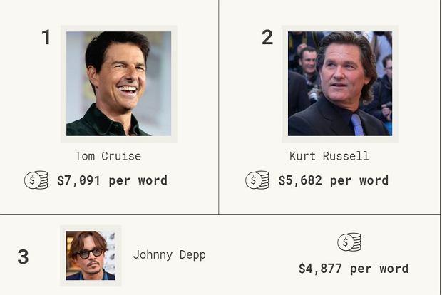 Ile Tom Cruise zarabia za wypowiedzenie jednego słowa w filmie?
