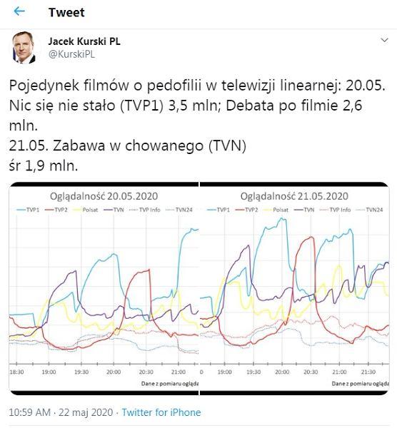 Jacek Kurski o wynikach oglądalności