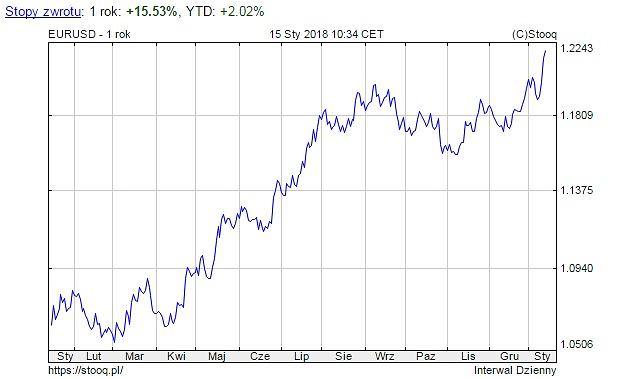 Notowania euro wobec dolara