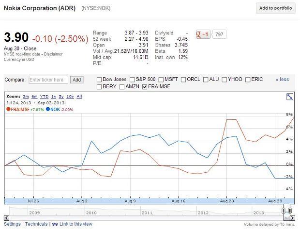 Akcje Nokii i Microsoftu po ogłoszeniu przejęcia