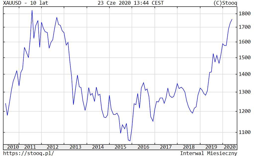 Cena złota na przestrzeni 10 lat