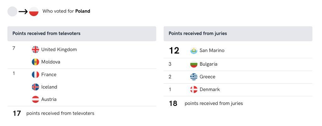 Wyniki II półfinału Eurowizji 2021 - Polska
