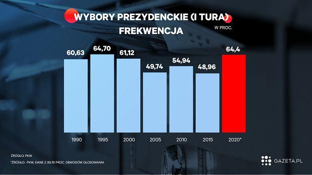 Wybory prezydenckie - frekwencja