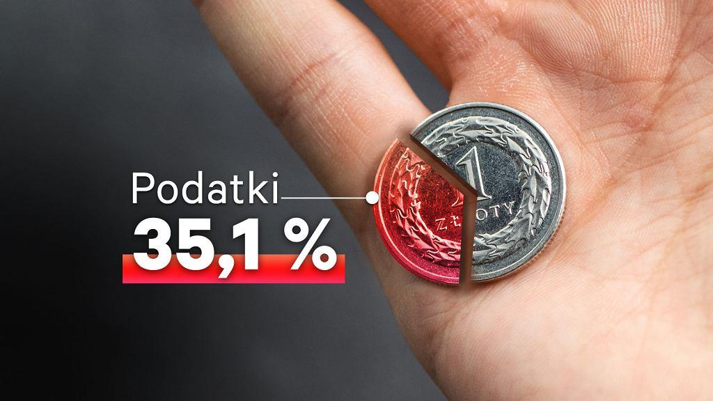 Relacja wszystkich obciążeń podatkowy do PKB Polski za danymi Eurostatu
