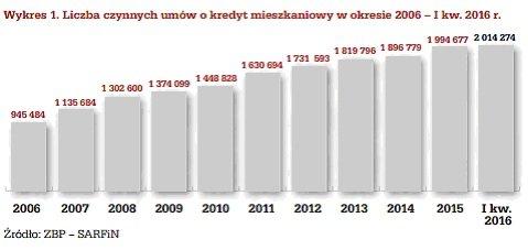liczba czynnych umów kredytowych 2006-2016