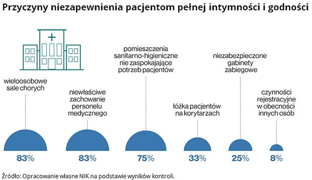 Raport NIK nt. pacjentów w szpitalach