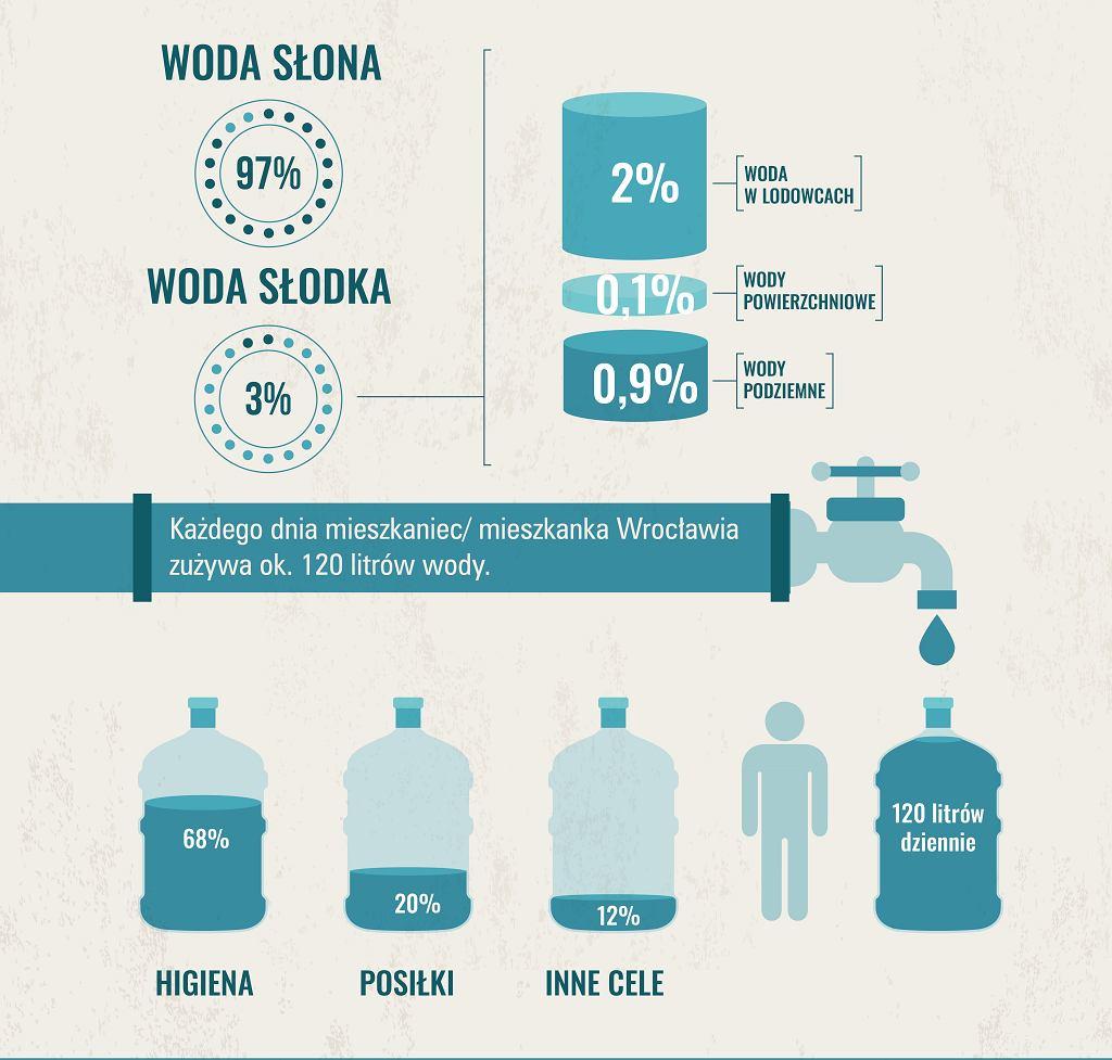 Jak zużywamy wodę