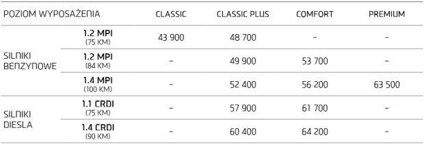 2015 | Hyundai i20 | Ceny w Polsce