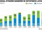 Frankowy problem uderzy w dywidendy banków
