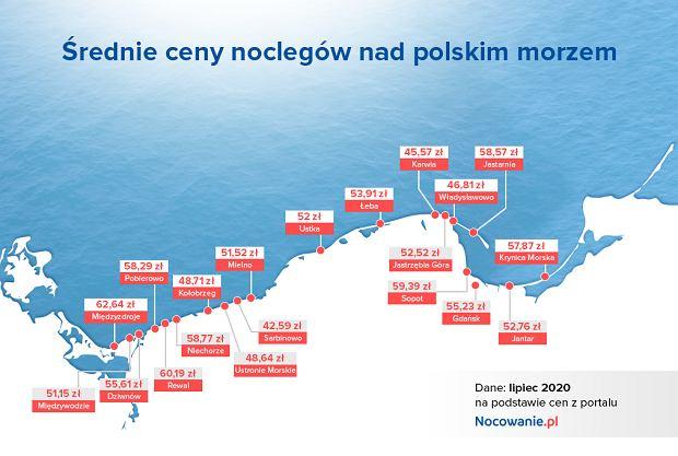 Średnie ceny noclegów nad polskim morzem według portalu Nocowanie.pl
