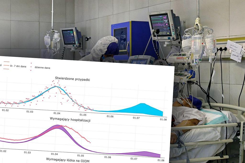 Prognoza zachorowań na COVID