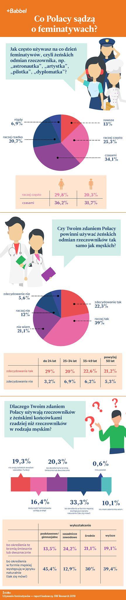 Co Polacy sądzą o feminatywach?