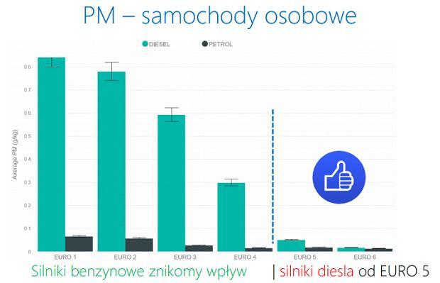 Badanie rzeczywistej emisji w Krakowie