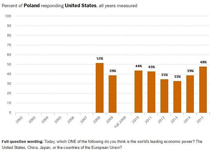 Odsetek Polaków uważających w kolejnych latach USA za największą gospodarczą potęgę świata