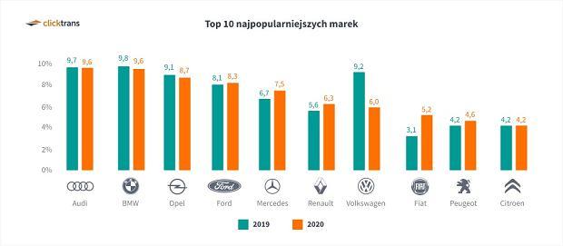 Najpopularniejsze marki sprowadzanych samochodów w 2020 r.