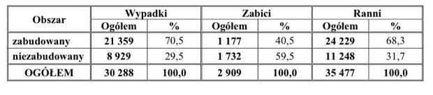 Raport Biura Ruchu Drogowego Komendy Głównej Policji