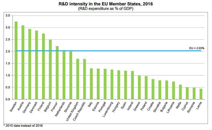 Jaki procent PKB przeznaczają na badania i rozwój kraje UE