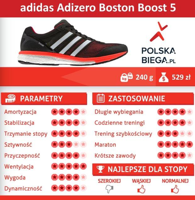 adidas Adizero Boston Boost 5 - marzenie maratończyka [TEST]