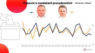 Sondaże nie wskazują, który z kandydatów ma większe szanse zostać prezydentem 12 lipca