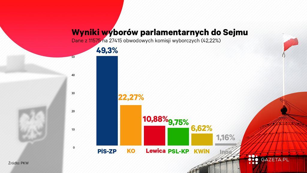 PKW podała częściowe wyniki wyborów 2019 do Sejmu z 42,22 proc. komisji