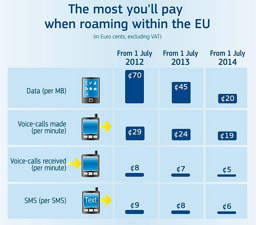Proces obniżania opłat za roaming w UE