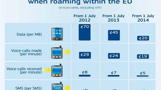 Wakacyjny prezent od Unii: niższe opłaty za roaming