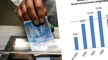 kredyty we frankach