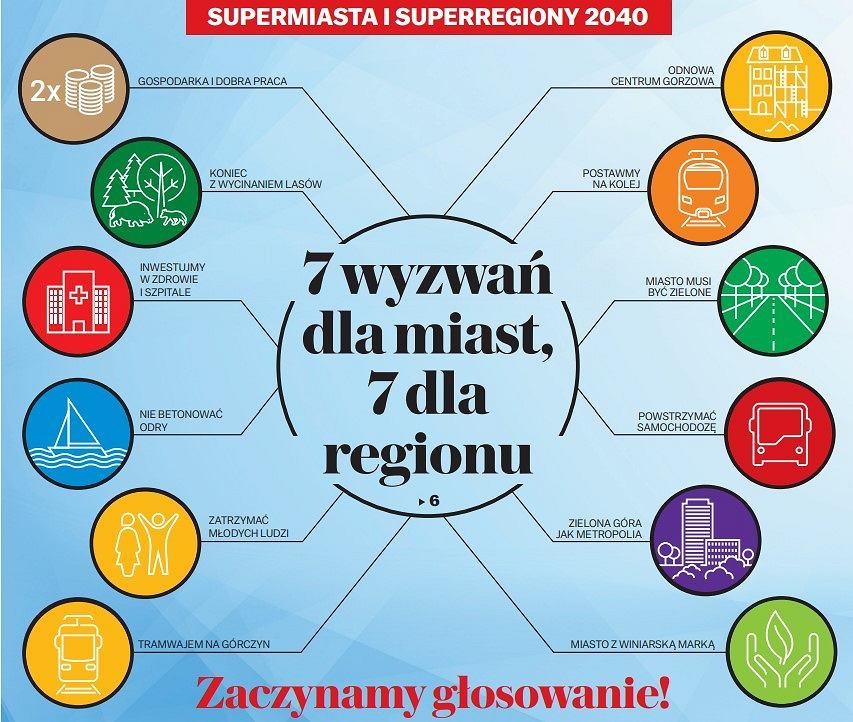 Plebiscyt Superregiony i Supermiasta 2040