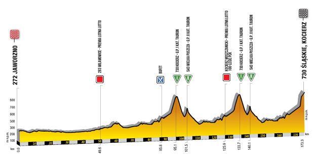 Tour de Pologne - etap 4