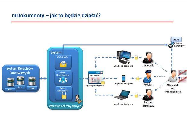 Schemat działania systemu mDokumenty