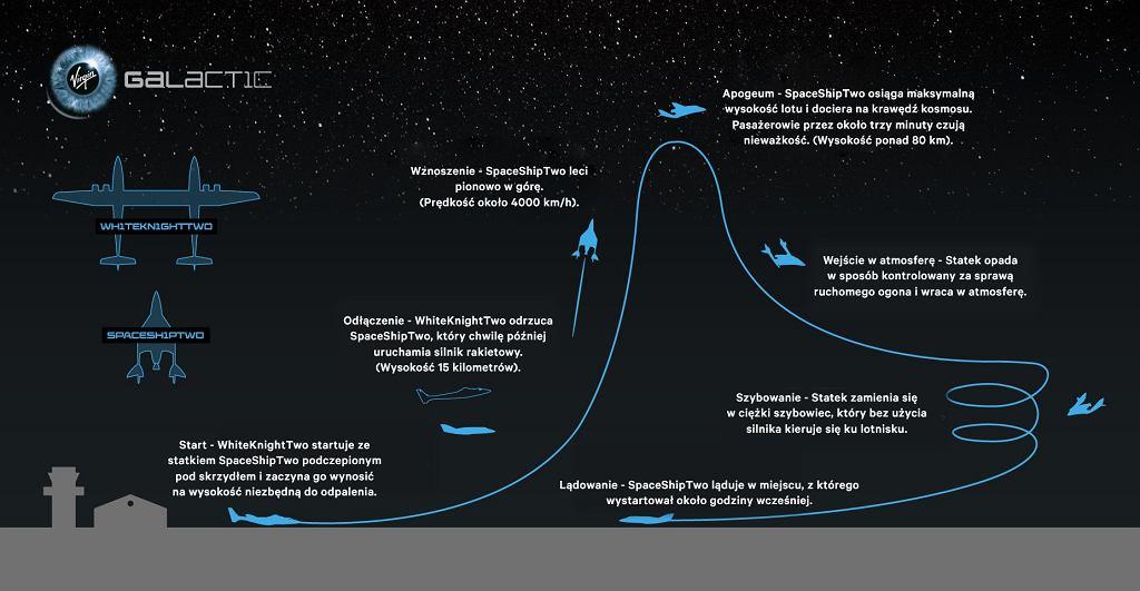 Profil lotu statkiem Virgin Galactic