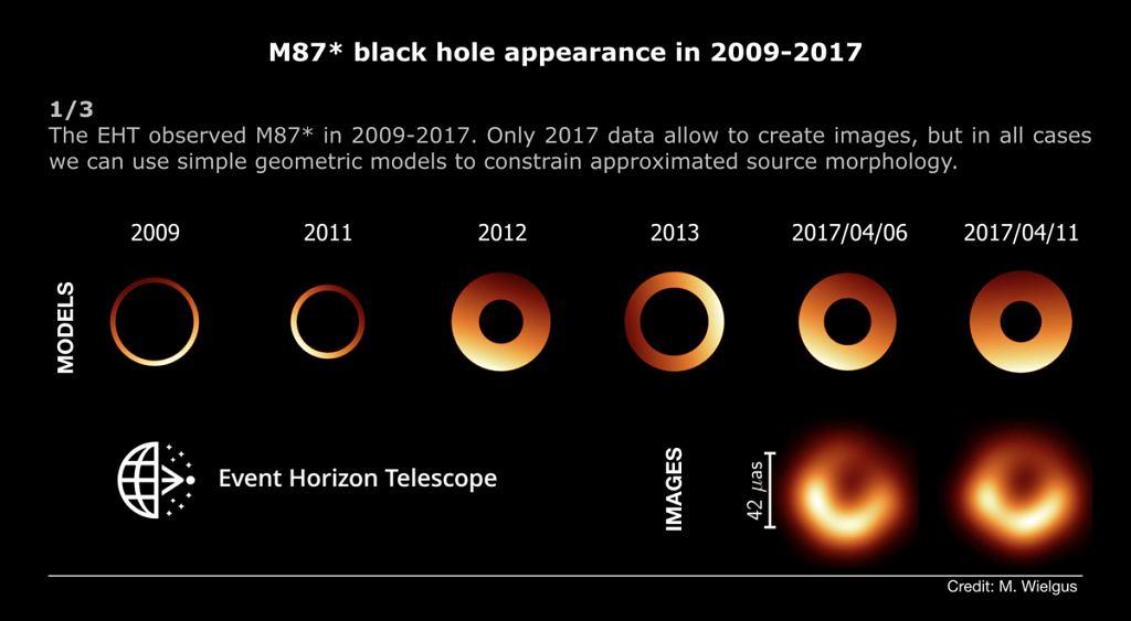 Wygląd czarnej dziury w M87 w latach 2009-2017