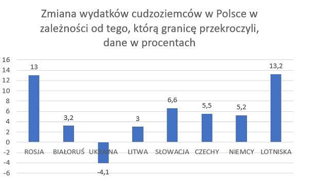 Wydatki cudzoziemców w Polsce w IV kwartale 2017