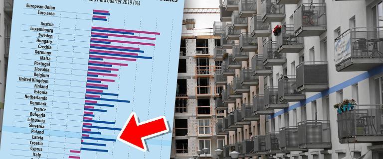 Ceny mieszkań w Polsce znów w górę. W Europie nie jesteśmy rekordzistami