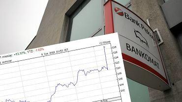 Kurs Pekao wystrzelił po rezygnacji banku z fuzji z Aliorem