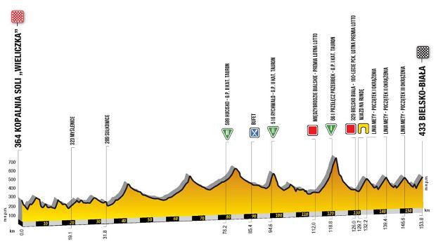 Tour de Pologne - etap 5