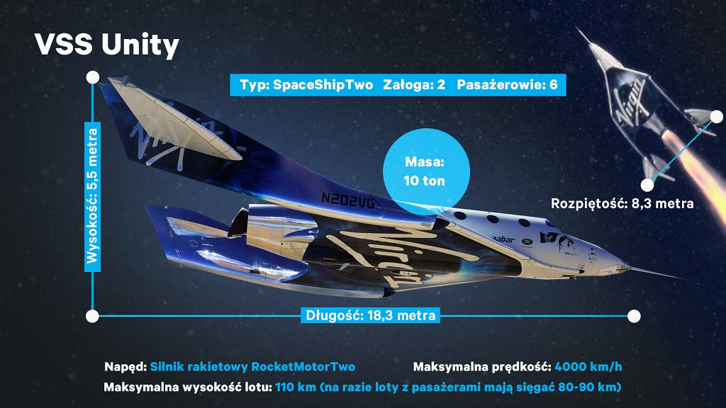 Statek VSS Unity firmy Virgin Galactic