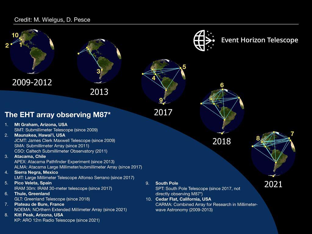 Teleskopy uczestniczące w obserwacjach M87 na przestrzeni lat